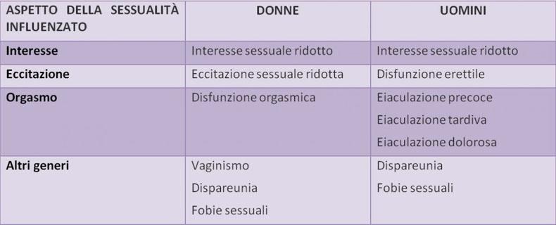 terapia sessuale di coppia erezione