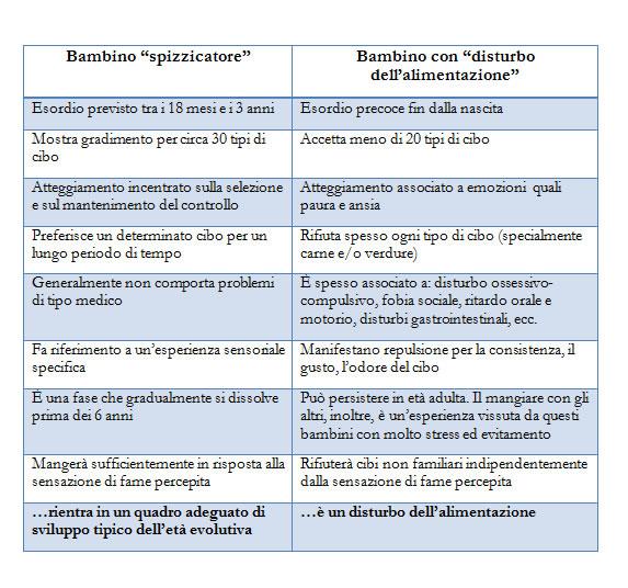 disturbi alimentari nei bambini tabella