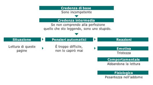 interazione dei tre livelli cognitivi