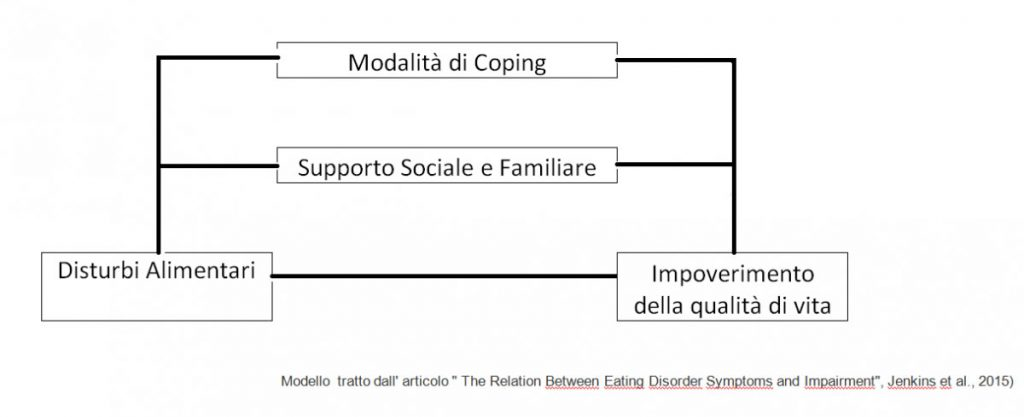 supporto disturbi alimentari