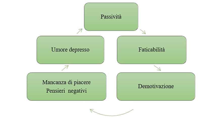 I fattori di mantenimento della depressione